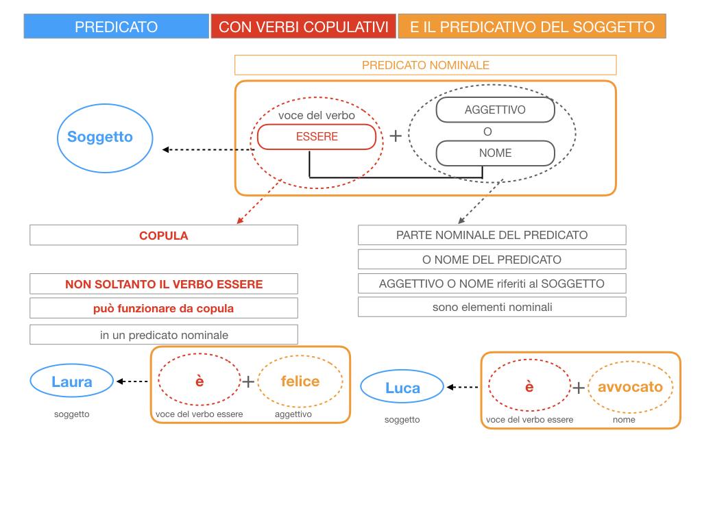 14. VERBI COPULATIVI E PREDICATIVO DEL SOGGETTO_FRASE NOMINALE_SIMULAZIONE.022
