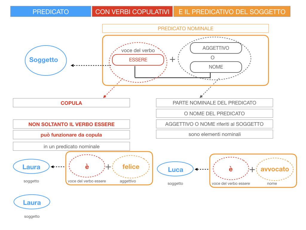 14. VERBI COPULATIVI E PREDICATIVO DEL SOGGETTO_FRASE NOMINALE_SIMULAZIONE.023