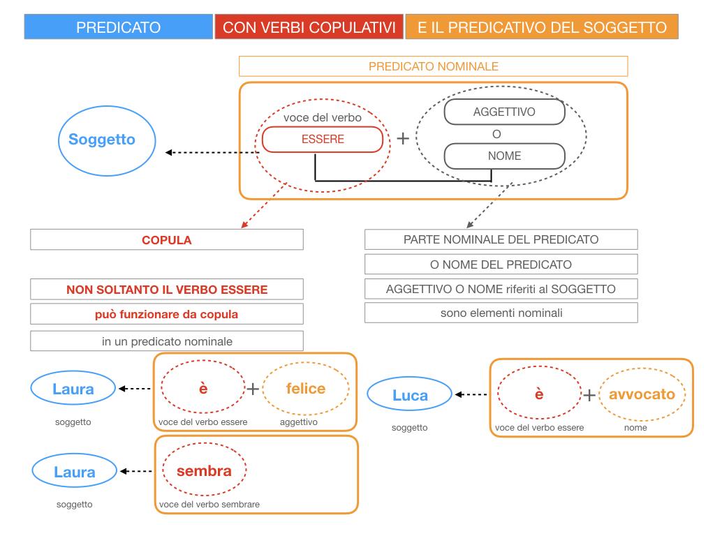 14. VERBI COPULATIVI E PREDICATIVO DEL SOGGETTO_FRASE NOMINALE_SIMULAZIONE.024