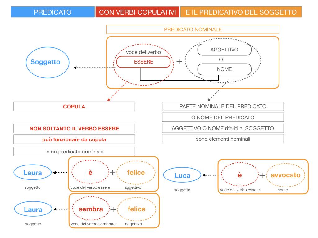 14. VERBI COPULATIVI E PREDICATIVO DEL SOGGETTO_FRASE NOMINALE_SIMULAZIONE.025