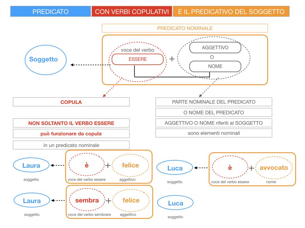 14. VERBI COPULATIVI E PREDICATIVO DEL SOGGETTO_FRASE NOMINALE_SIMULAZIONE.026