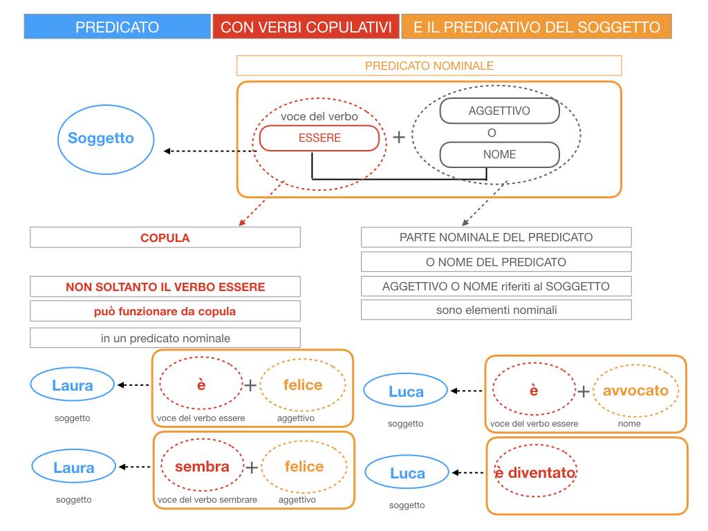 14. VERBI COPULATIVI E PREDICATIVO DEL SOGGETTO_FRASE NOMINALE_SIMULAZIONE.027