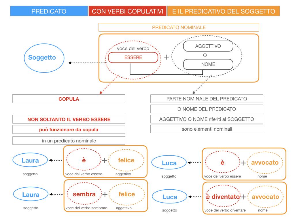 14. VERBI COPULATIVI E PREDICATIVO DEL SOGGETTO_FRASE NOMINALE_SIMULAZIONE.029