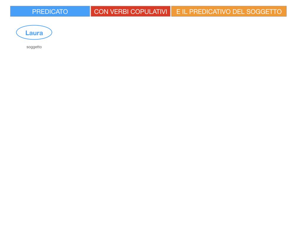 14. VERBI COPULATIVI E PREDICATIVO DEL SOGGETTO_FRASE NOMINALE_SIMULAZIONE.031