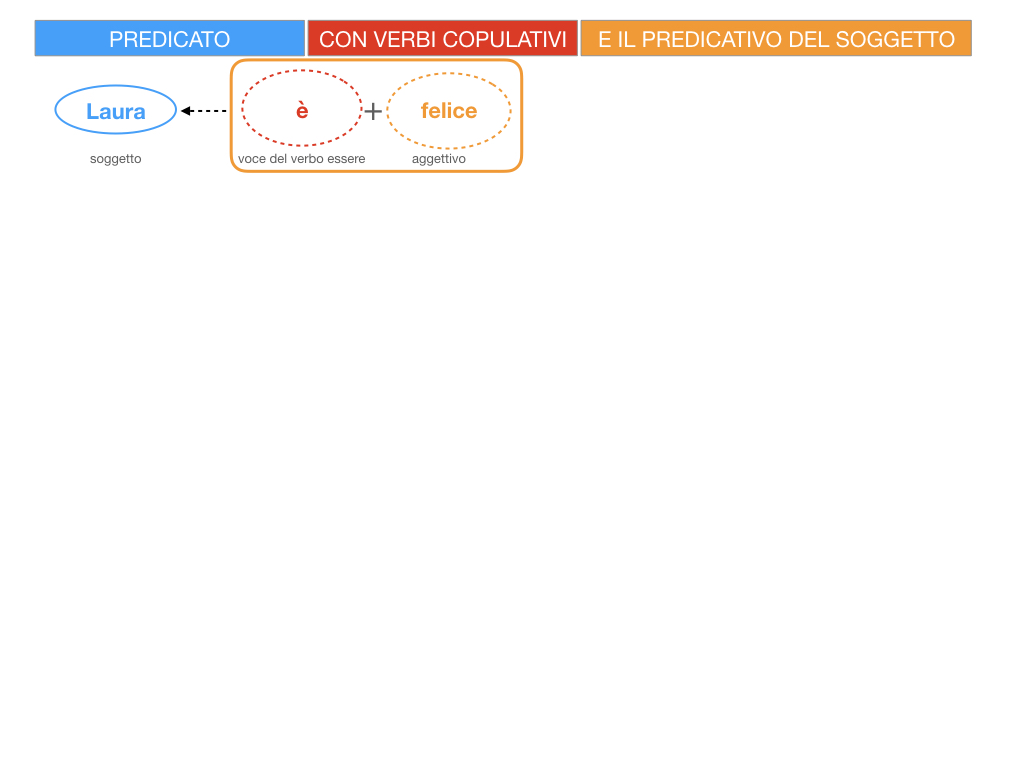 14. VERBI COPULATIVI E PREDICATIVO DEL SOGGETTO_FRASE NOMINALE_SIMULAZIONE.033