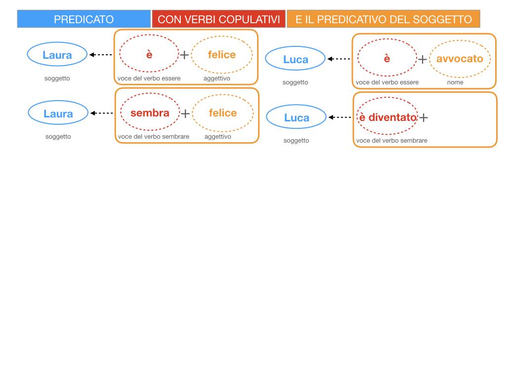 14. VERBI COPULATIVI E PREDICATIVO DEL SOGGETTO_FRASE NOMINALE_SIMULAZIONE.041