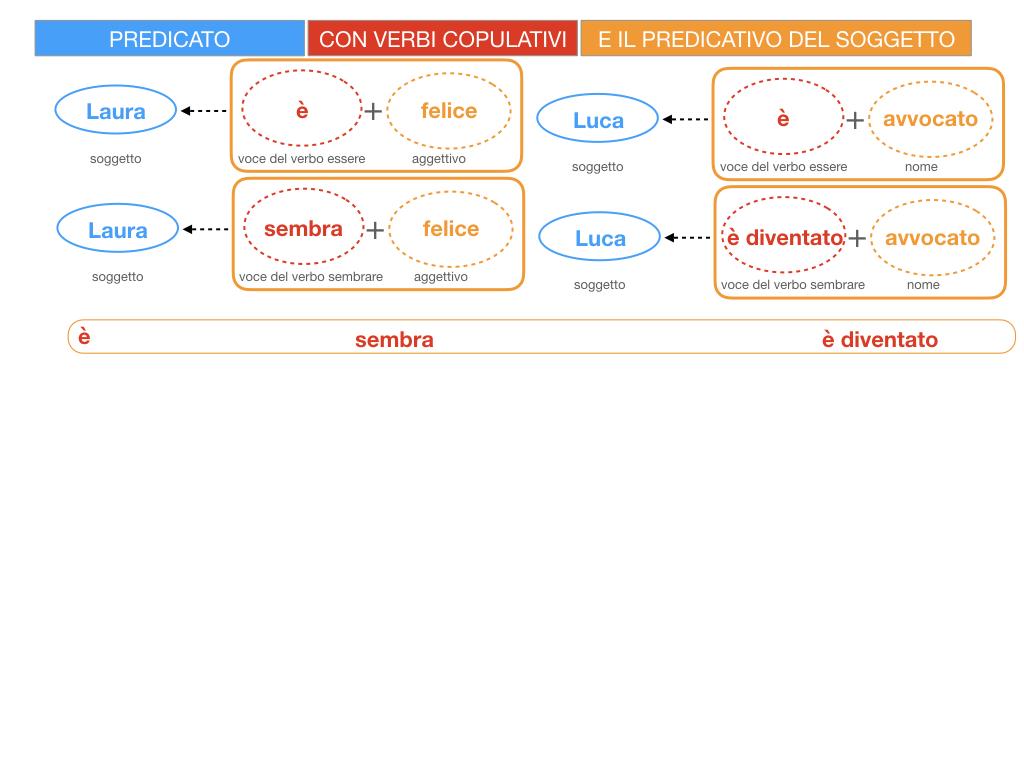 14. VERBI COPULATIVI E PREDICATIVO DEL SOGGETTO_FRASE NOMINALE_SIMULAZIONE.043