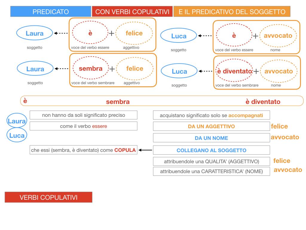 14. VERBI COPULATIVI E PREDICATIVO DEL SOGGETTO_FRASE NOMINALE_SIMULAZIONE.055
