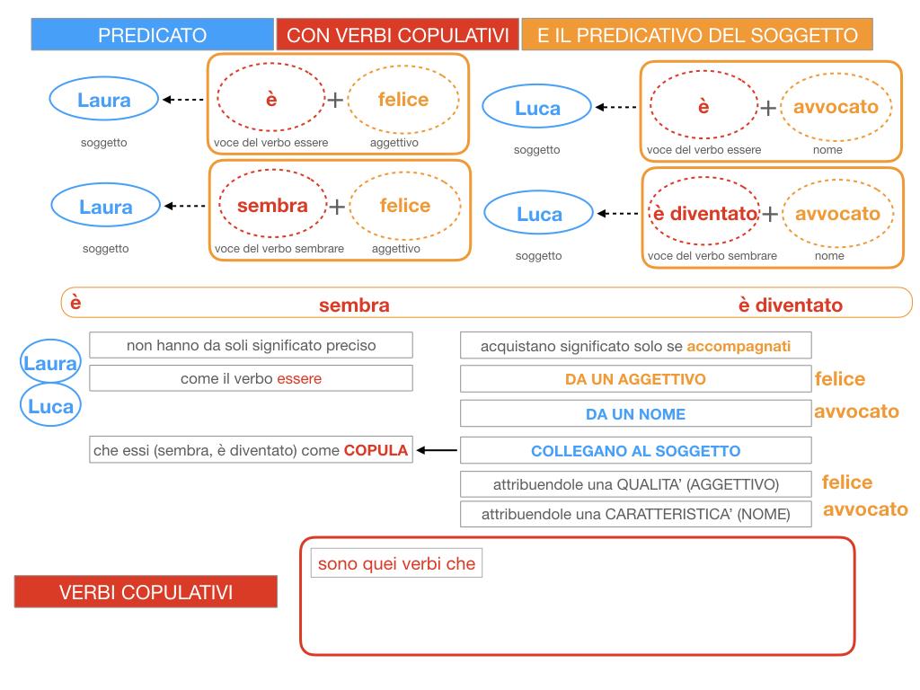 14. VERBI COPULATIVI E PREDICATIVO DEL SOGGETTO_FRASE NOMINALE_SIMULAZIONE.056