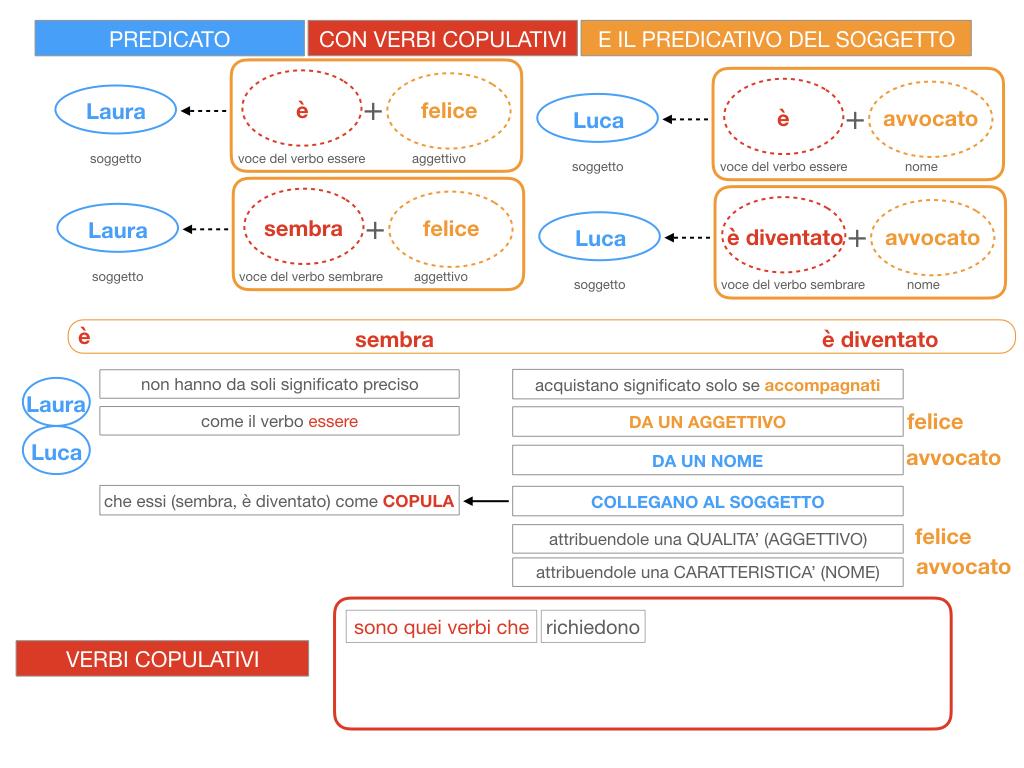 14. VERBI COPULATIVI E PREDICATIVO DEL SOGGETTO_FRASE NOMINALE_SIMULAZIONE.057