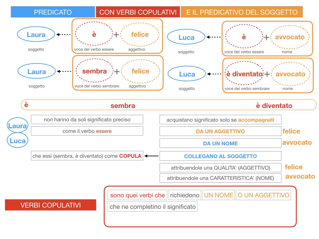 14. VERBI COPULATIVI E PREDICATIVO DEL SOGGETTO_FRASE NOMINALE_SIMULAZIONE.060