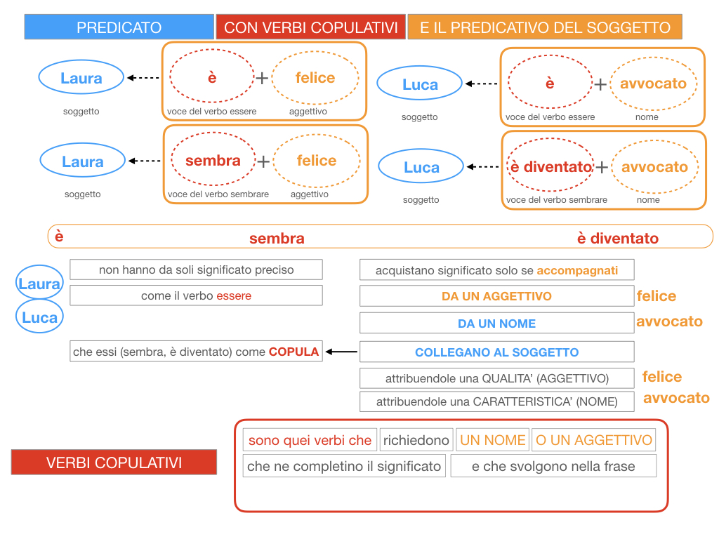 14. VERBI COPULATIVI E PREDICATIVO DEL SOGGETTO_FRASE NOMINALE_SIMULAZIONE.061
