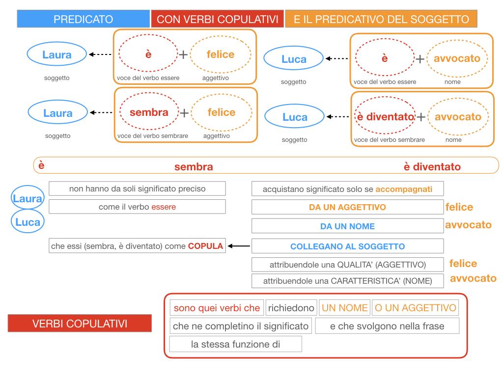 14. VERBI COPULATIVI E PREDICATIVO DEL SOGGETTO_FRASE NOMINALE_SIMULAZIONE.062