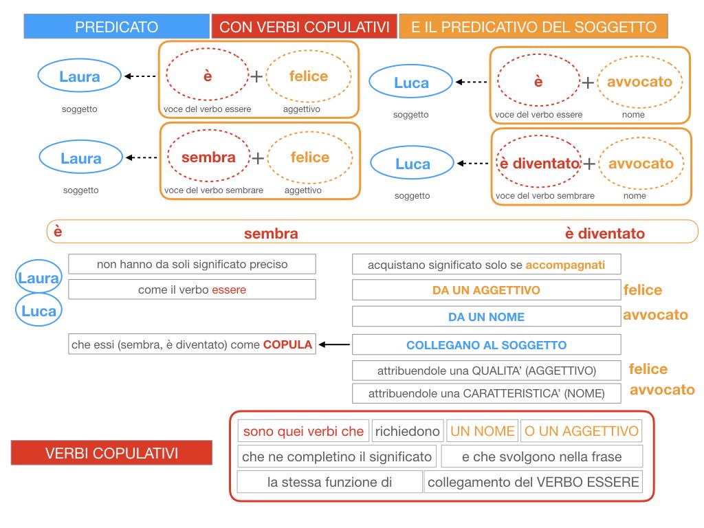 14. VERBI COPULATIVI E PREDICATIVO DEL SOGGETTO_FRASE NOMINALE_SIMULAZIONE.063