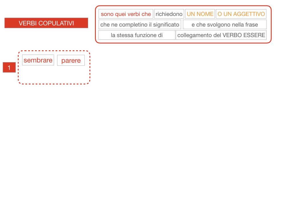 14. VERBI COPULATIVI E PREDICATIVO DEL SOGGETTO_FRASE NOMINALE_SIMULAZIONE.067