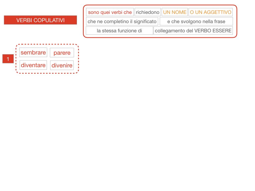 14. VERBI COPULATIVI E PREDICATIVO DEL SOGGETTO_FRASE NOMINALE_SIMULAZIONE.069