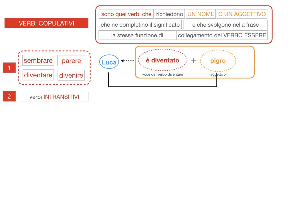 14. VERBI COPULATIVI E PREDICATIVO DEL SOGGETTO_FRASE NOMINALE_SIMULAZIONE.075