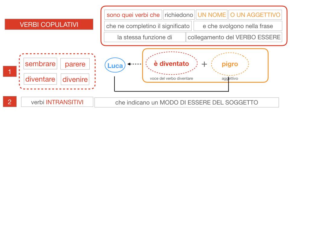 14. VERBI COPULATIVI E PREDICATIVO DEL SOGGETTO_FRASE NOMINALE_SIMULAZIONE.076