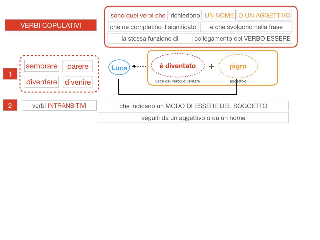 14. VERBI COPULATIVI E PREDICATIVO DEL SOGGETTO_FRASE NOMINALE_SIMULAZIONE.077