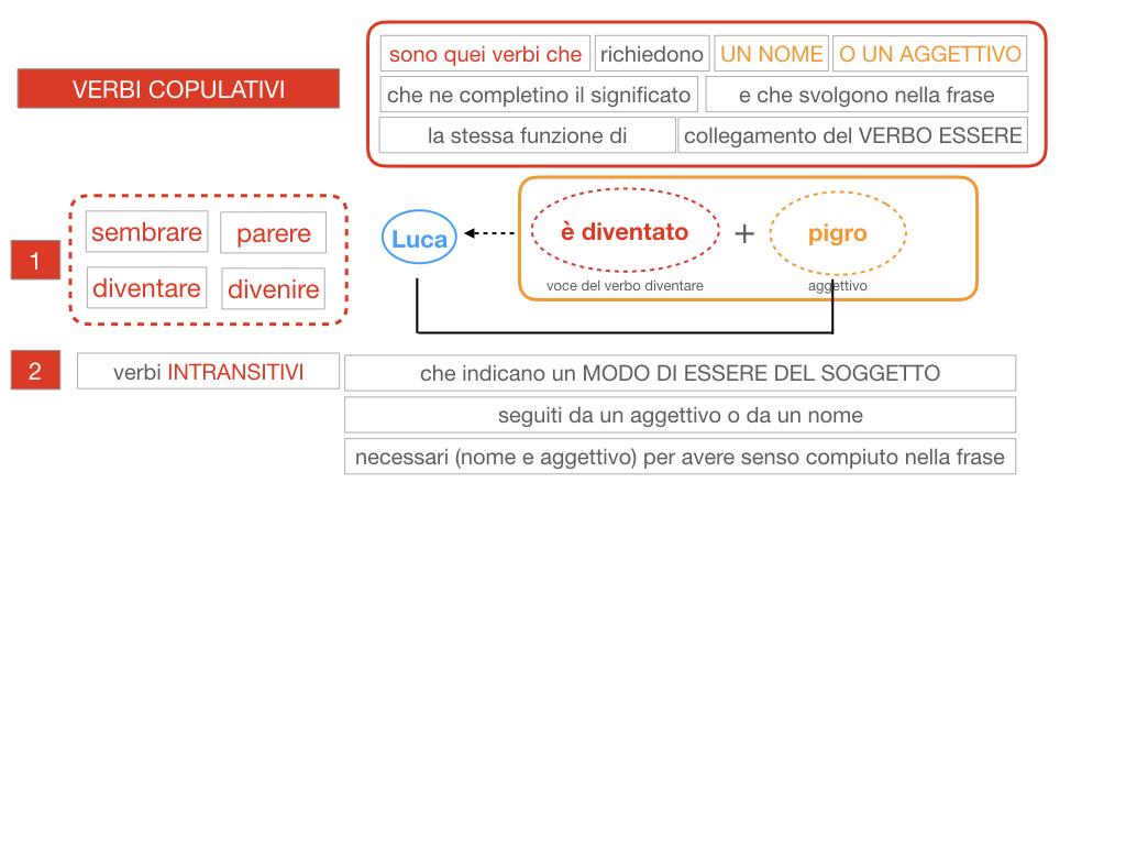 14. VERBI COPULATIVI E PREDICATIVO DEL SOGGETTO_FRASE NOMINALE_SIMULAZIONE.078