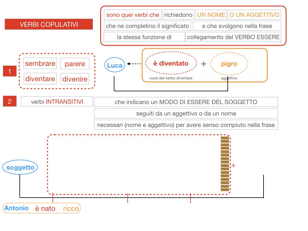 14. VERBI COPULATIVI E PREDICATIVO DEL SOGGETTO_FRASE NOMINALE_SIMULAZIONE.079