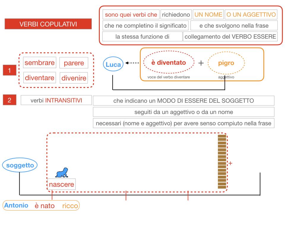 14. VERBI COPULATIVI E PREDICATIVO DEL SOGGETTO_FRASE NOMINALE_SIMULAZIONE.080