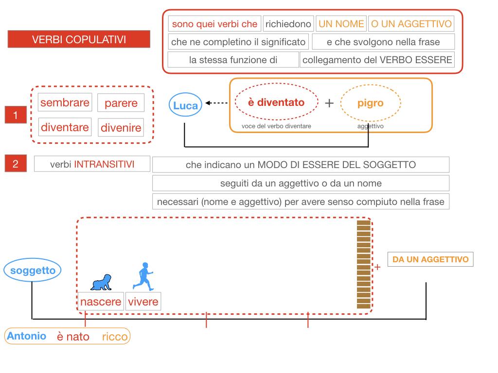 14. VERBI COPULATIVI E PREDICATIVO DEL SOGGETTO_FRASE NOMINALE_SIMULAZIONE.082