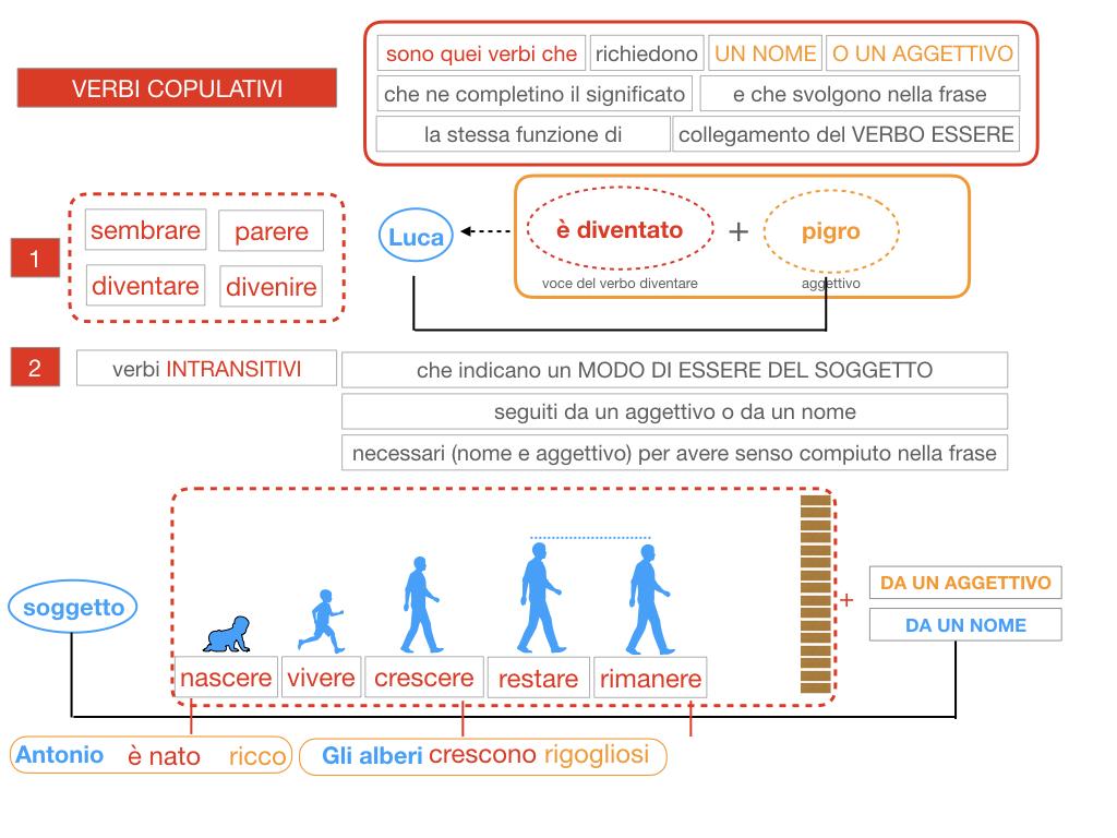 14. VERBI COPULATIVI E PREDICATIVO DEL SOGGETTO_FRASE NOMINALE_SIMULAZIONE.086