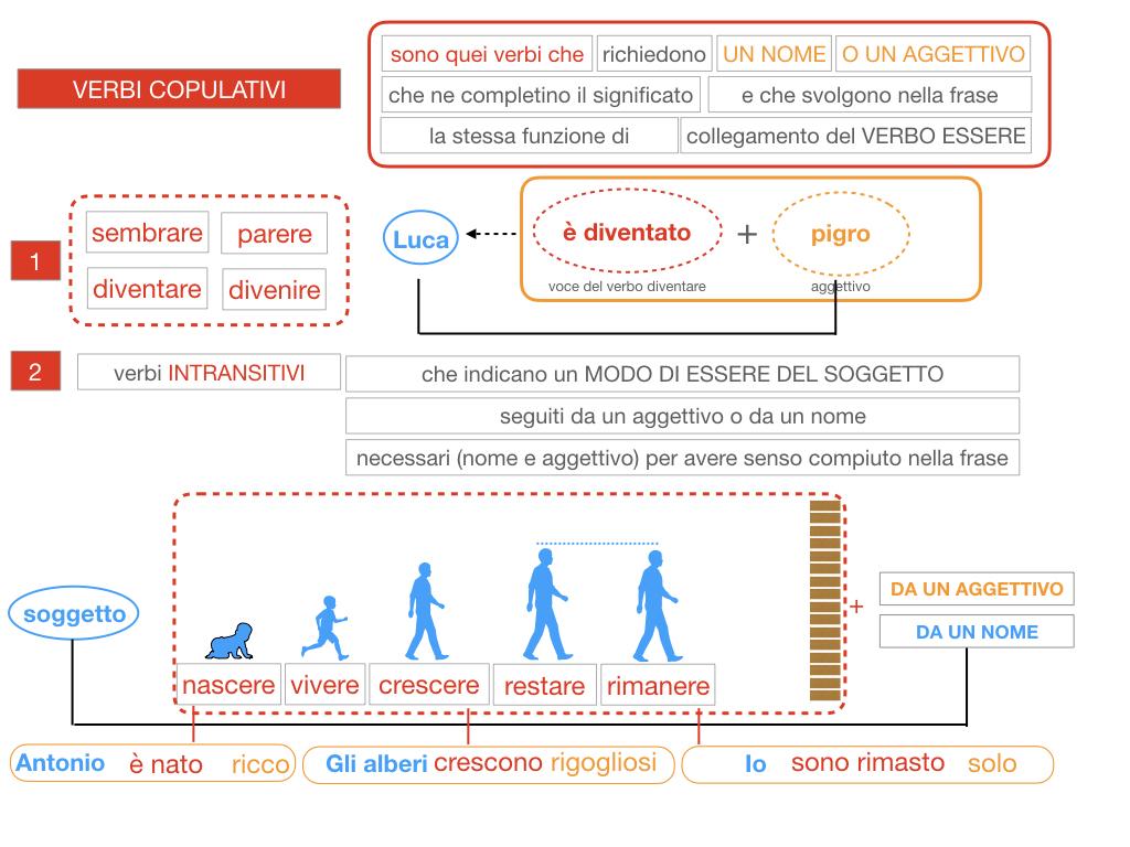 14. VERBI COPULATIVI E PREDICATIVO DEL SOGGETTO_FRASE NOMINALE_SIMULAZIONE.087