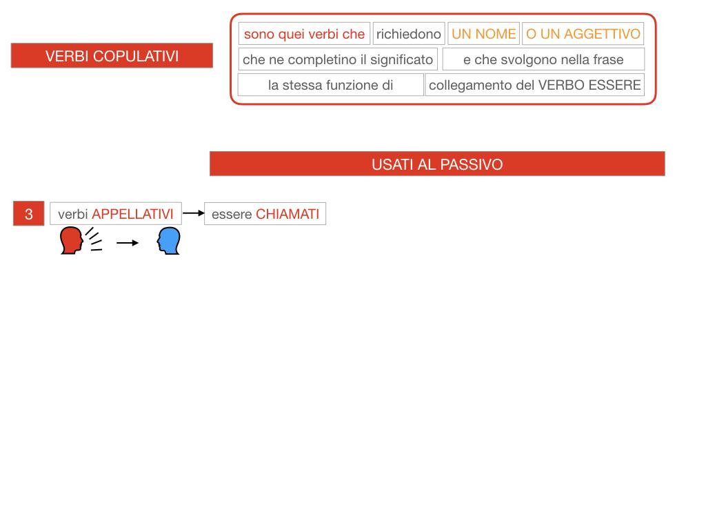 14. VERBI COPULATIVI E PREDICATIVO DEL SOGGETTO_FRASE NOMINALE_SIMULAZIONE.092