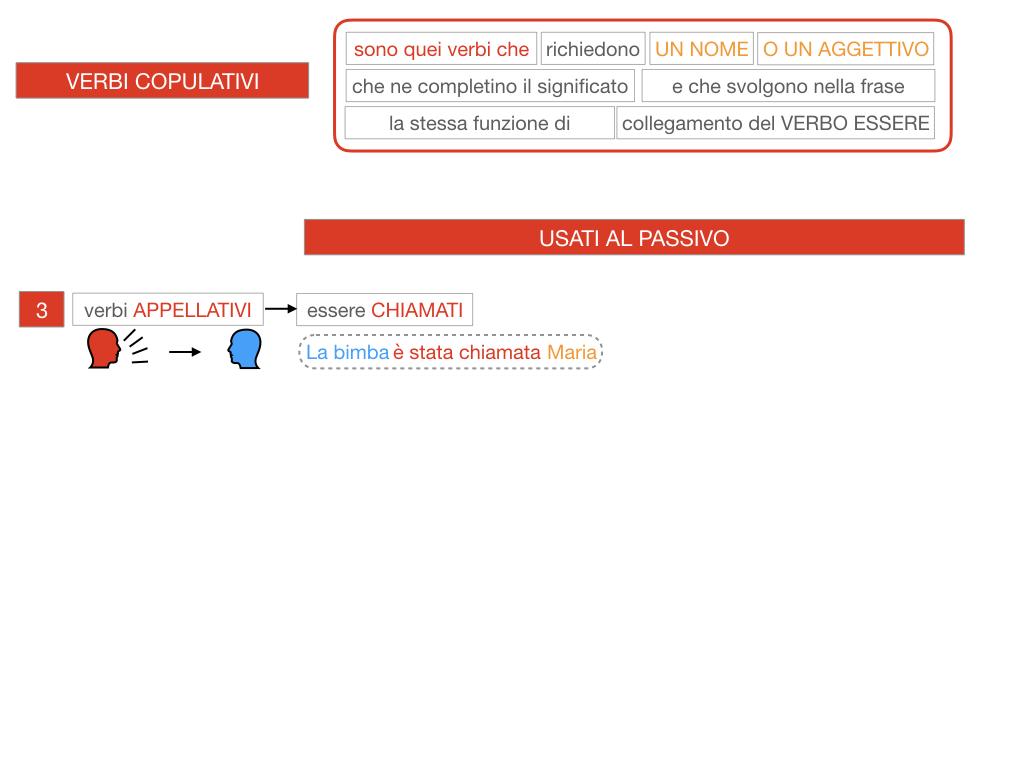 14. VERBI COPULATIVI E PREDICATIVO DEL SOGGETTO_FRASE NOMINALE_SIMULAZIONE.093