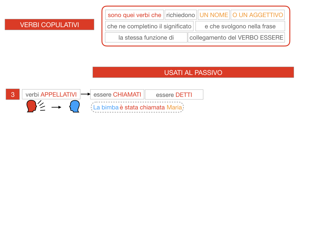 14. VERBI COPULATIVI E PREDICATIVO DEL SOGGETTO_FRASE NOMINALE_SIMULAZIONE.094
