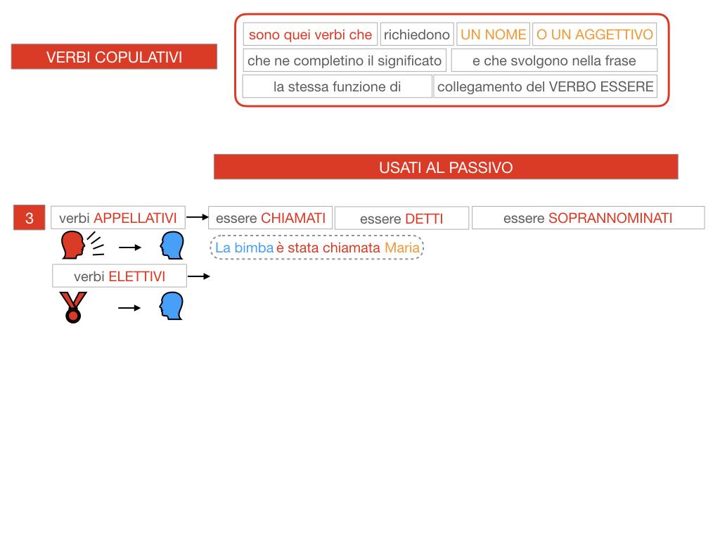 14. VERBI COPULATIVI E PREDICATIVO DEL SOGGETTO_FRASE NOMINALE_SIMULAZIONE.096