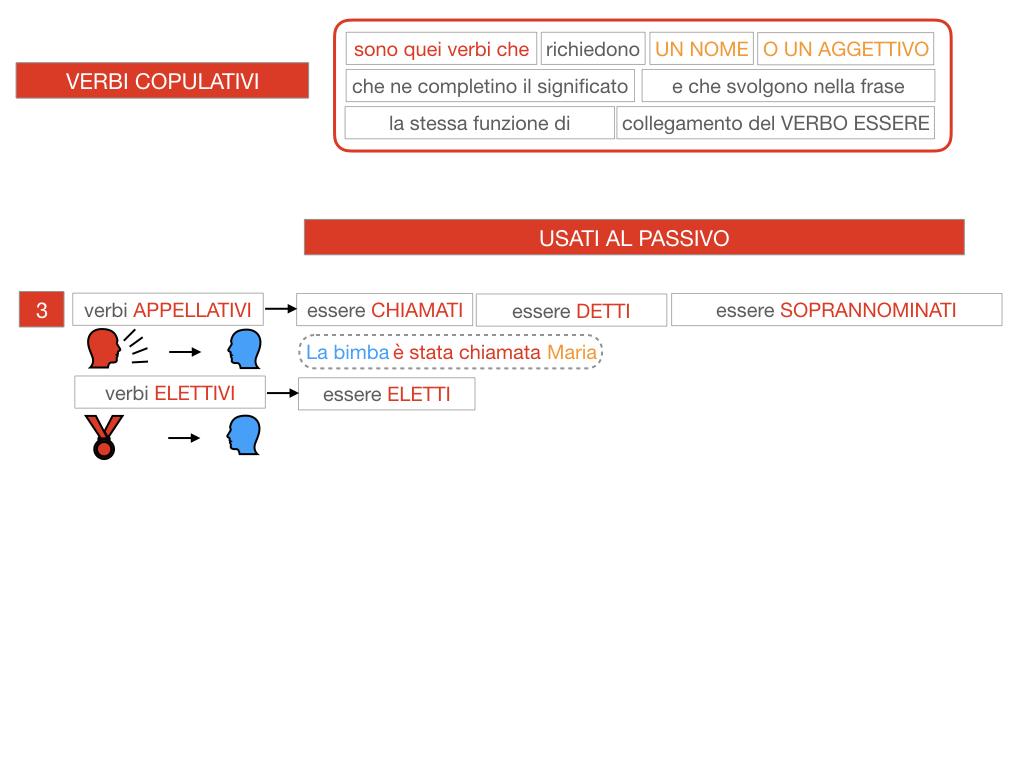 14. VERBI COPULATIVI E PREDICATIVO DEL SOGGETTO_FRASE NOMINALE_SIMULAZIONE.097