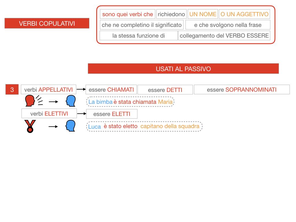 14. VERBI COPULATIVI E PREDICATIVO DEL SOGGETTO_FRASE NOMINALE_SIMULAZIONE.098