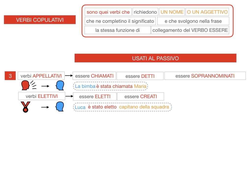 14. VERBI COPULATIVI E PREDICATIVO DEL SOGGETTO_FRASE NOMINALE_SIMULAZIONE.099