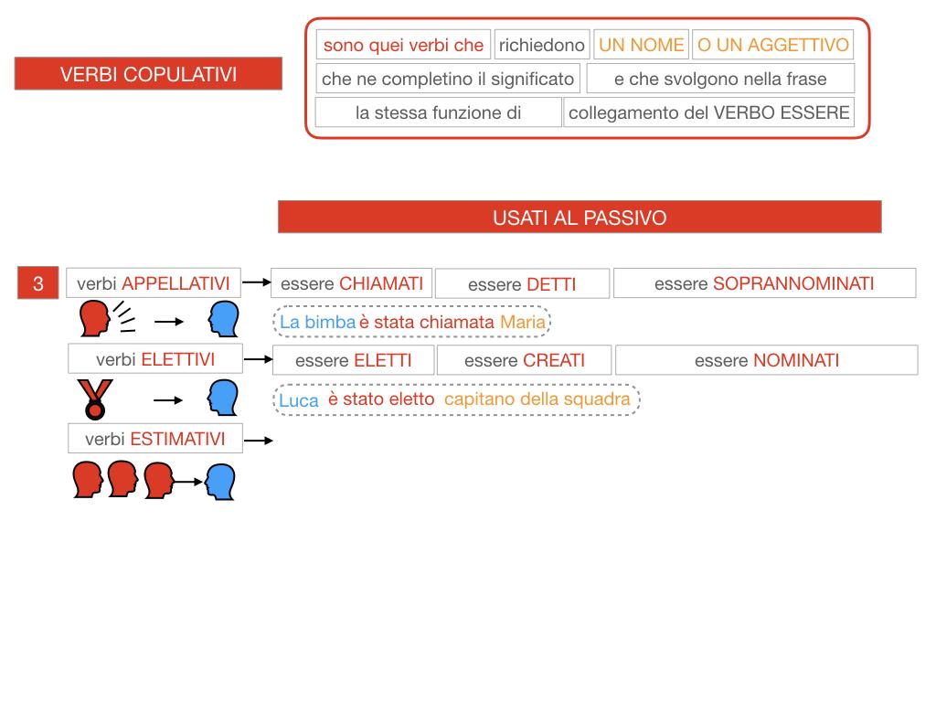 14. VERBI COPULATIVI E PREDICATIVO DEL SOGGETTO_FRASE NOMINALE_SIMULAZIONE.101