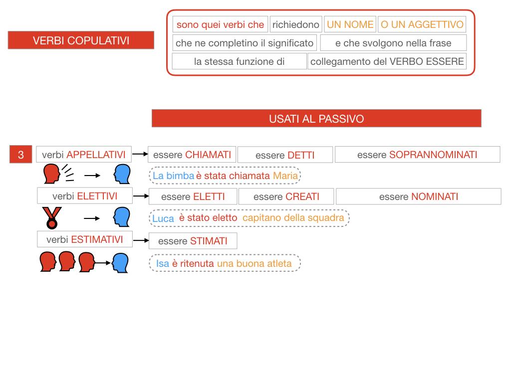 14. VERBI COPULATIVI E PREDICATIVO DEL SOGGETTO_FRASE NOMINALE_SIMULAZIONE.103