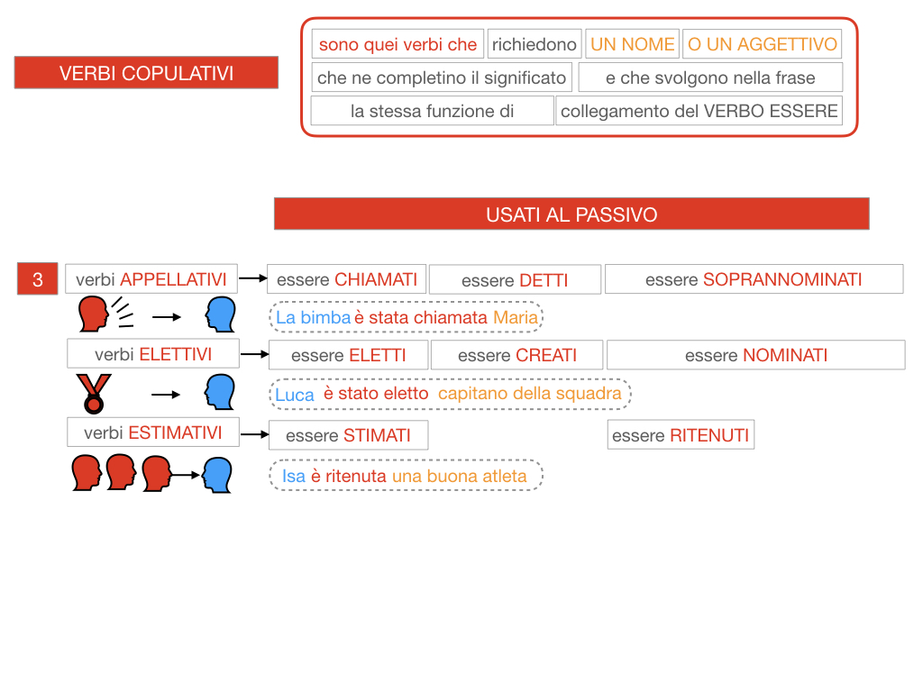 14. VERBI COPULATIVI E PREDICATIVO DEL SOGGETTO_FRASE NOMINALE_SIMULAZIONE.104