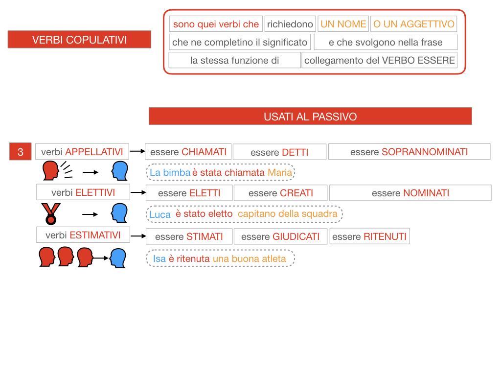 14. VERBI COPULATIVI E PREDICATIVO DEL SOGGETTO_FRASE NOMINALE_SIMULAZIONE.105