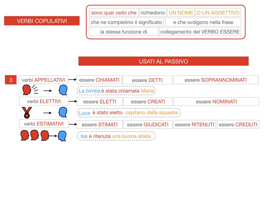 14. VERBI COPULATIVI E PREDICATIVO DEL SOGGETTO_FRASE NOMINALE_SIMULAZIONE.106