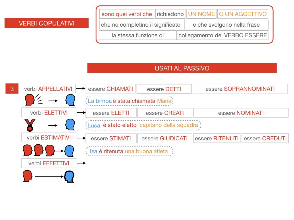14. VERBI COPULATIVI E PREDICATIVO DEL SOGGETTO_FRASE NOMINALE_SIMULAZIONE.107