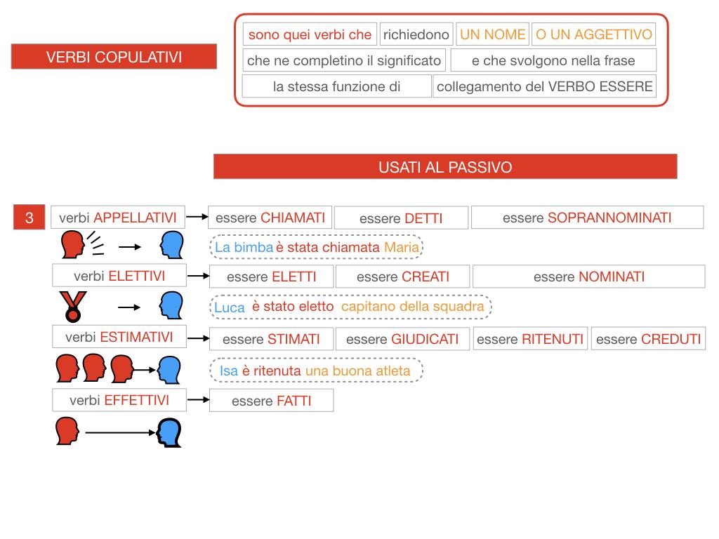 14. VERBI COPULATIVI E PREDICATIVO DEL SOGGETTO_FRASE NOMINALE_SIMULAZIONE.108