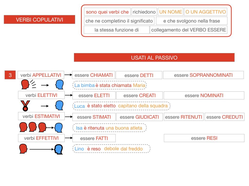 14. VERBI COPULATIVI E PREDICATIVO DEL SOGGETTO_FRASE NOMINALE_SIMULAZIONE.110