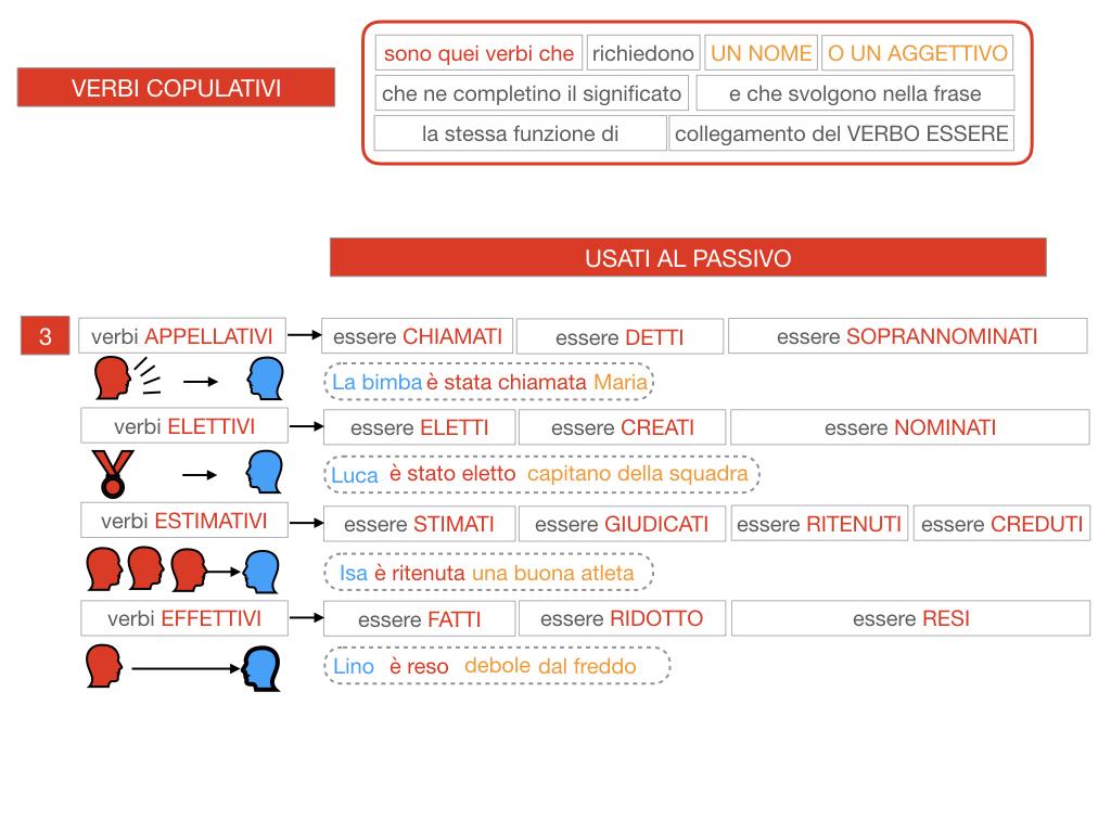 14. VERBI COPULATIVI E PREDICATIVO DEL SOGGETTO_FRASE NOMINALE_SIMULAZIONE.111