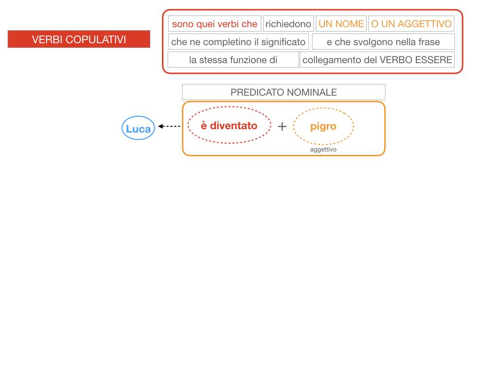 14. VERBI COPULATIVI E PREDICATIVO DEL SOGGETTO_FRASE NOMINALE_SIMULAZIONE.113