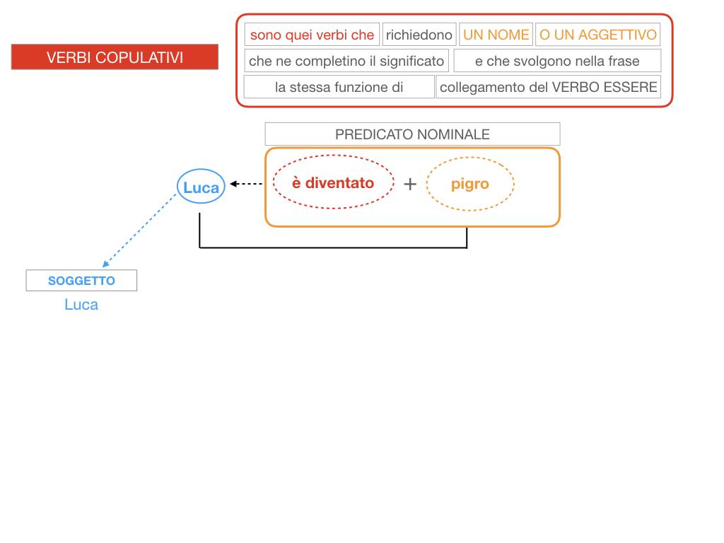 14. VERBI COPULATIVI E PREDICATIVO DEL SOGGETTO_FRASE NOMINALE_SIMULAZIONE.114