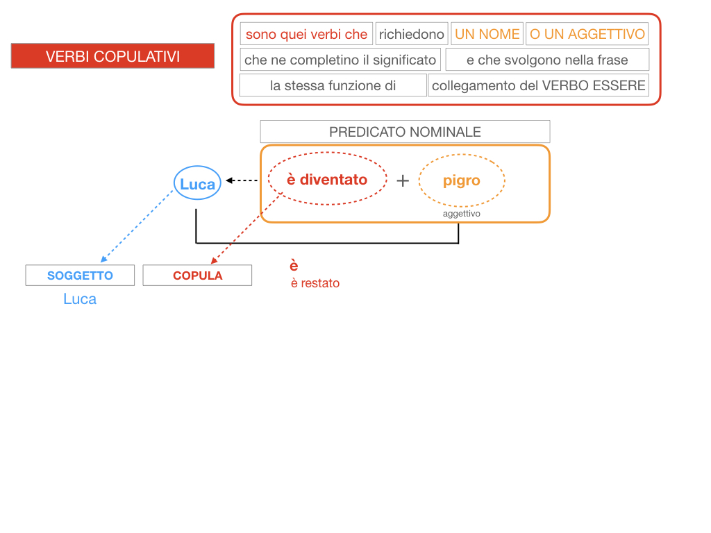 14. VERBI COPULATIVI E PREDICATIVO DEL SOGGETTO_FRASE NOMINALE_SIMULAZIONE.115