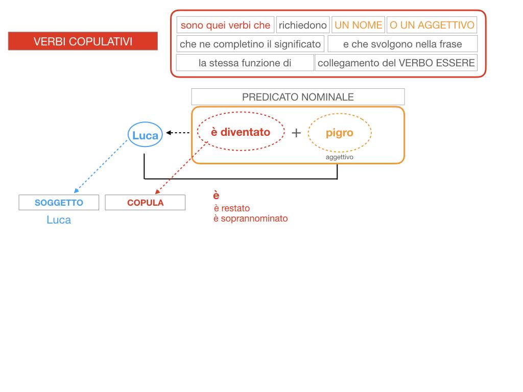 14. VERBI COPULATIVI E PREDICATIVO DEL SOGGETTO_FRASE NOMINALE_SIMULAZIONE.116