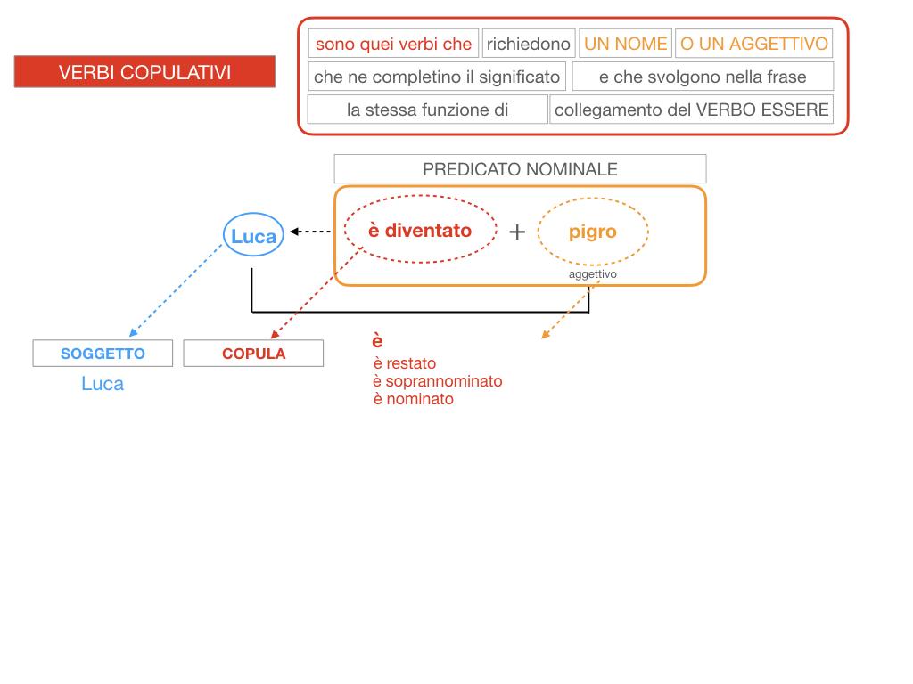 14. VERBI COPULATIVI E PREDICATIVO DEL SOGGETTO_FRASE NOMINALE_SIMULAZIONE.117